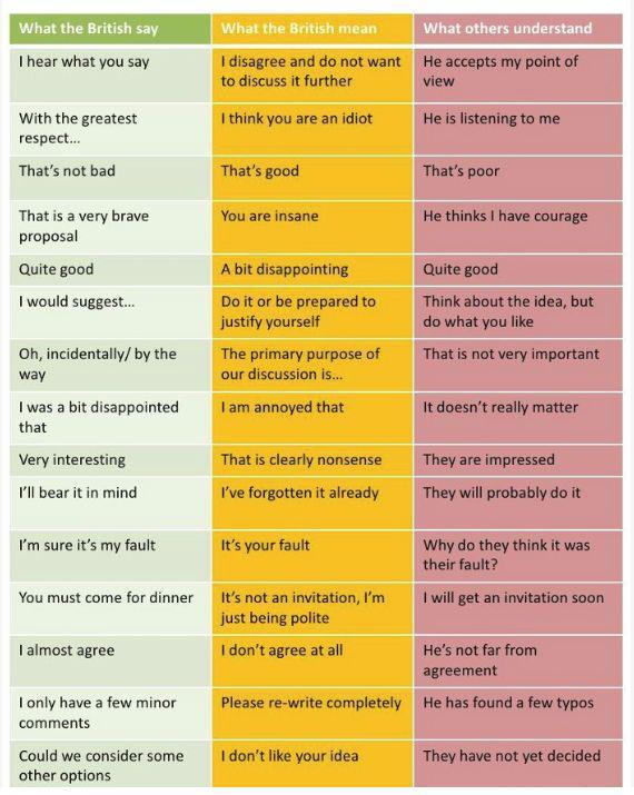 How to understand the British