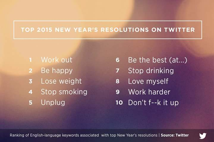New Year resolutions according to Twitter